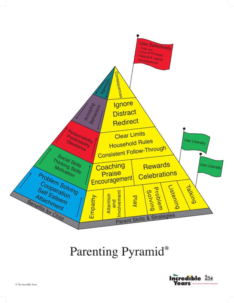 Chie_parenting pyramid